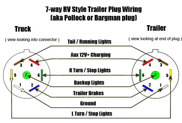 trailer wiring diagrams north texas trailers fort worth 7 way semi trailer plug wiring diagram wiring guides